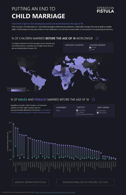 Visualize Gender Equality